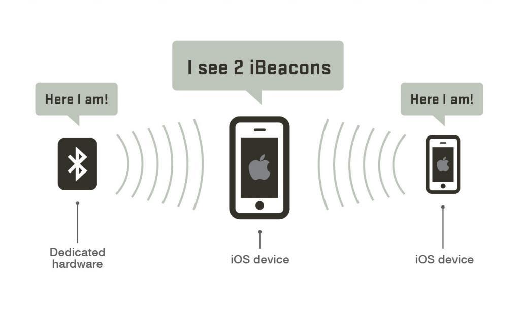iBeacons.
