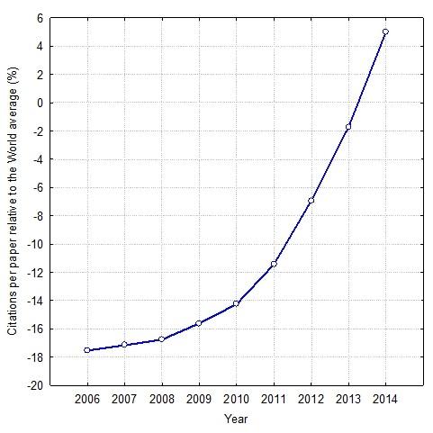 The impact of Estonian scientific papers relative to the ESI's average Graph by Jüri Allik
