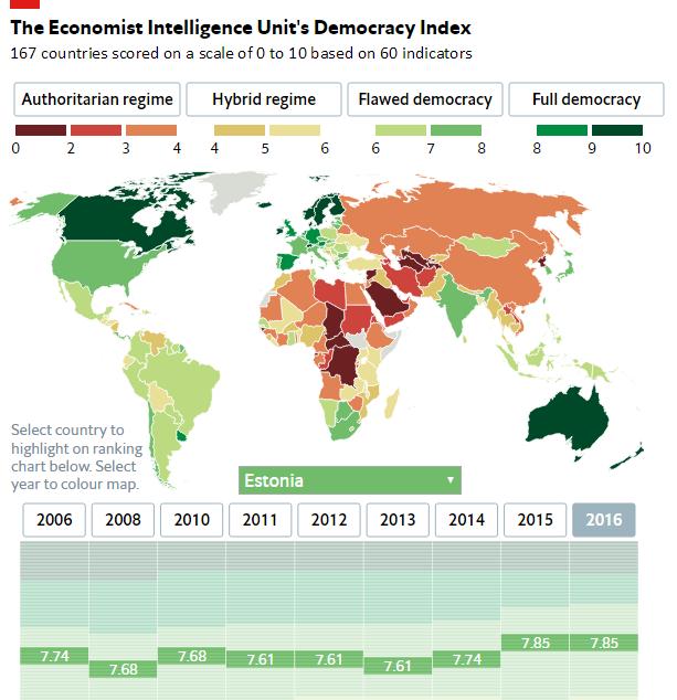 Estonia democracy index - Copy (2)