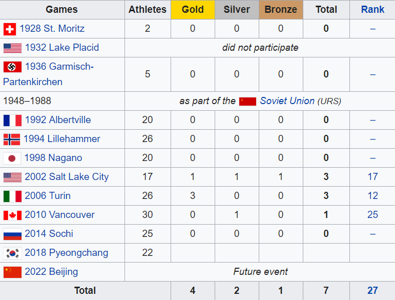 Estonia Punching Above Its Weight In The Winter Olympics - 1992 olympics medal count