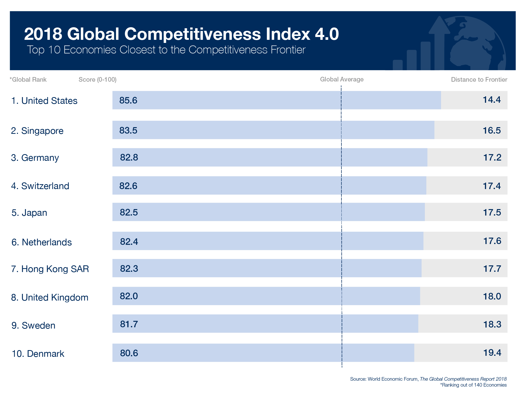 Vietnam ranks 77th in Global Competitiveness Index