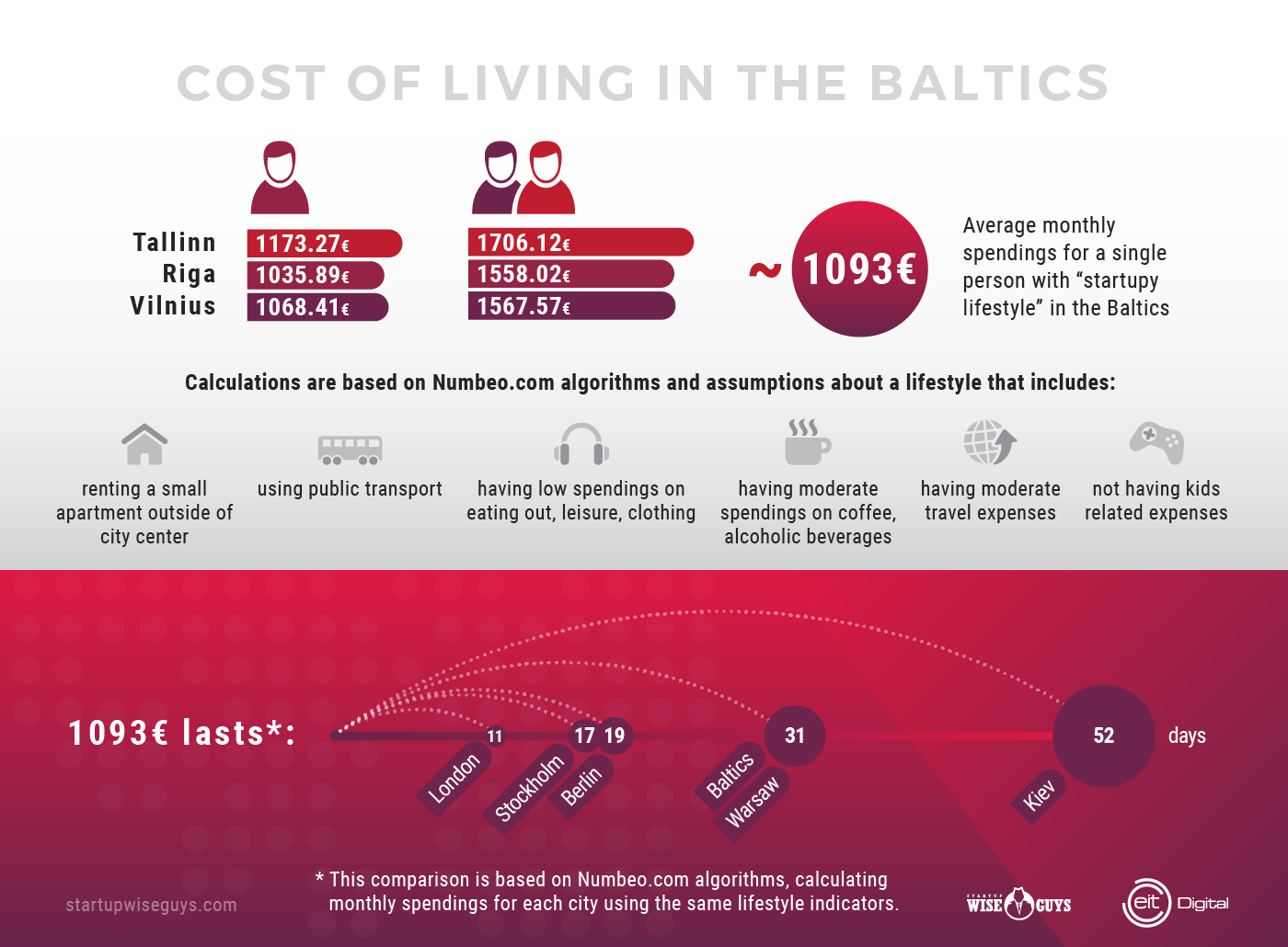 Cost of living in the Baltics.