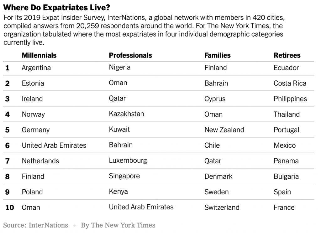 Resultado de imagen de Where Do Expatriates Live? For its 2019 Expat Insider Survey, InterNations, a global network with members in 420 cities, compiled answers from 20,259 respondents around the world. For The New York Times, the organization tabulated where the most expatriates in four individual demographic categories currently live.